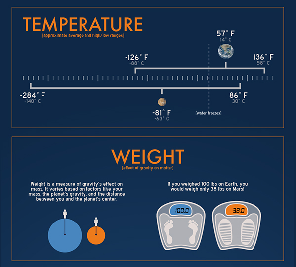 Temperature and Weight